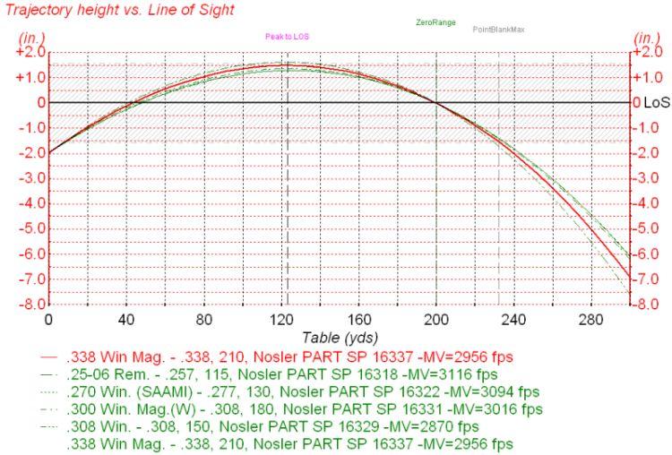 remington core lokt 30-30 ballistics chart