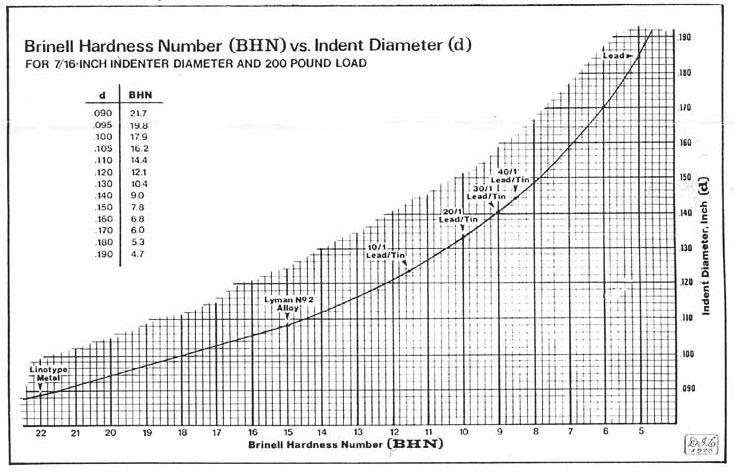 Lead Hardness Chart Mersnoforum