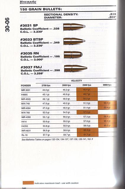 Hornady load Data 243 wssm Ar 15 barrels