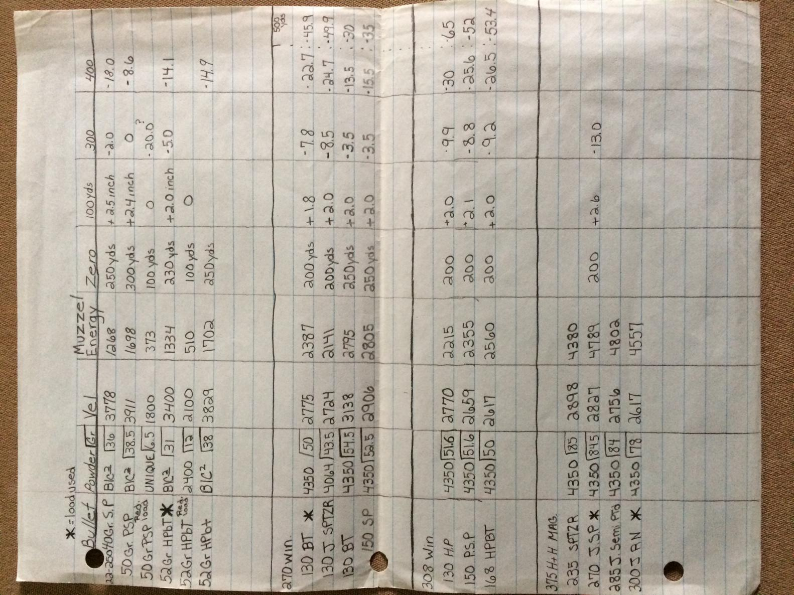 Your most accurate  270 Win load? - Page 2 - Shooters Forum