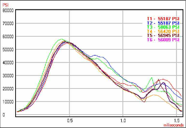 .338x57 MAI - First Range Report-mai-pressure-curves-ct-bst-200-54g-n-150.jpg