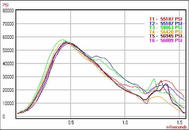 .338x57 MAI - First Range Report-mai-pressure-curves-ct-bst-200-54g-n-150.jpg